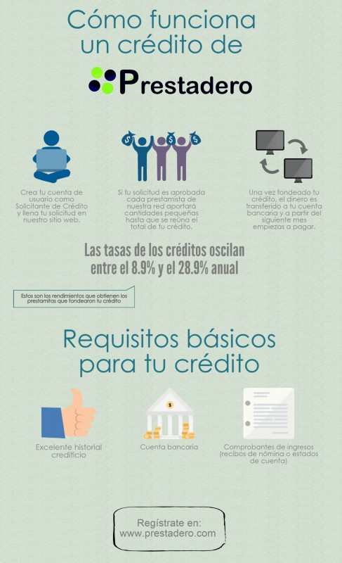 Requisitos para solicitar un credito personal