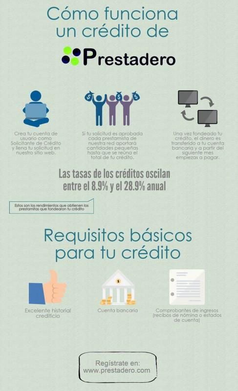 pedir un credito warrant
